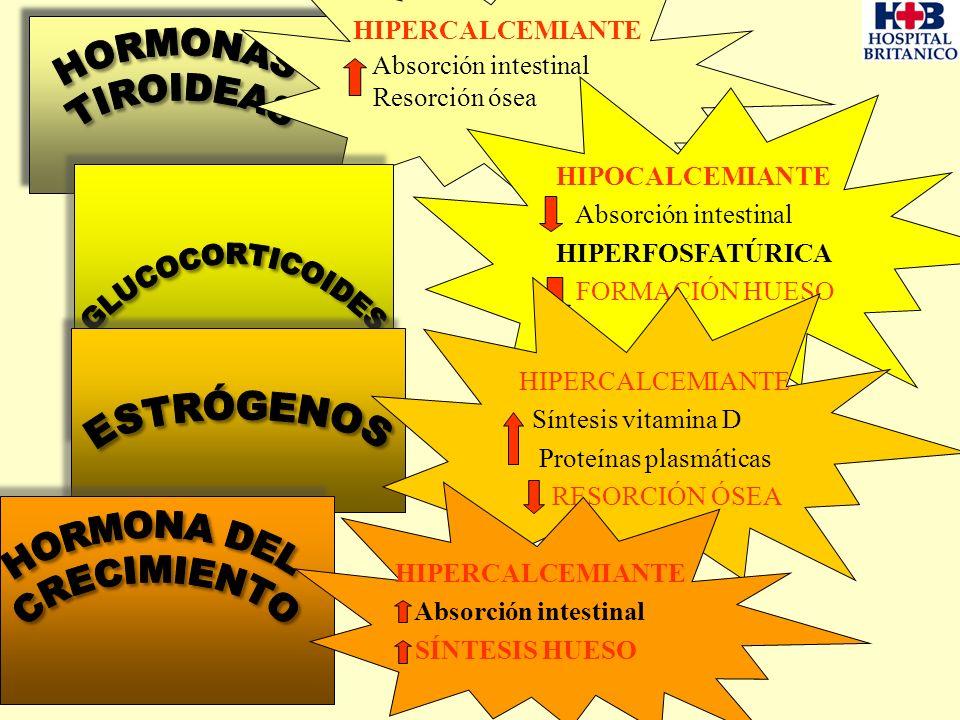 HIPERCALCEMIANTE Absorción intestinal Resorción ósea HIPOCALCEMIANTE Absorción intestinal HIPERFOSFATÚRICA FORMACIÓN HUESO HIPERCALCEMIANTE Síntesis v