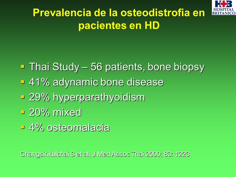 Thai Study – 56 patients, bone biopsy Thai Study – 56 patients, bone biopsy 41% adynamic bone disease 41% adynamic bone disease 29% hyperparathyoidism