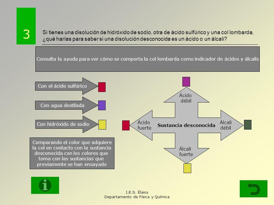 I.E.S. Élaios Departamento de Física y Química ¿Qué diferencias hay entre un ácido y un álcali? 2 Recuerda las propiedades de ambos o consulta la ayud