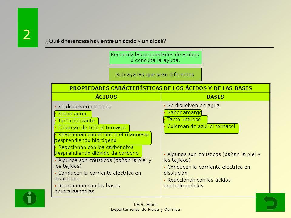 I.E.S.Élaios Departamento de Física y Química ¿Qué diferencias hay entre un ácido y un álcali.