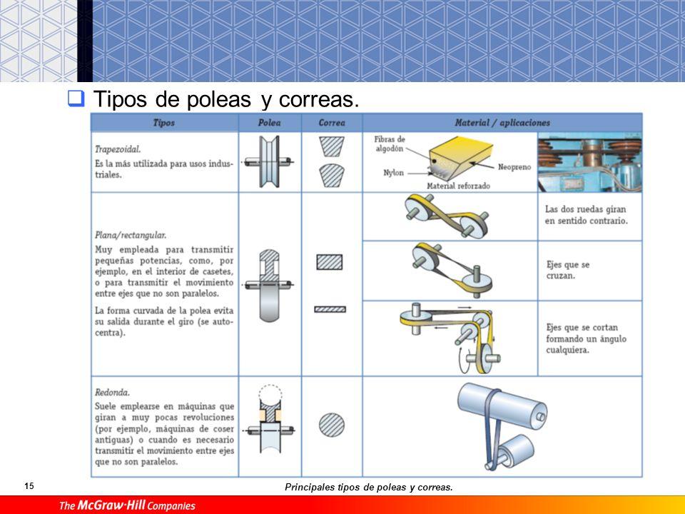 16 12.6.Transmisión por engranajes Eje: Relación entre engranajes y ruedas de fricción.