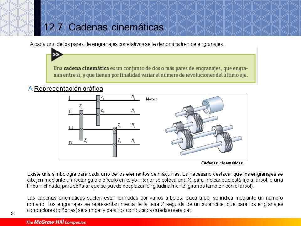 24 12.7.Cadenas cinemáticas A Representación gráfica Cadenas cinemáticas.