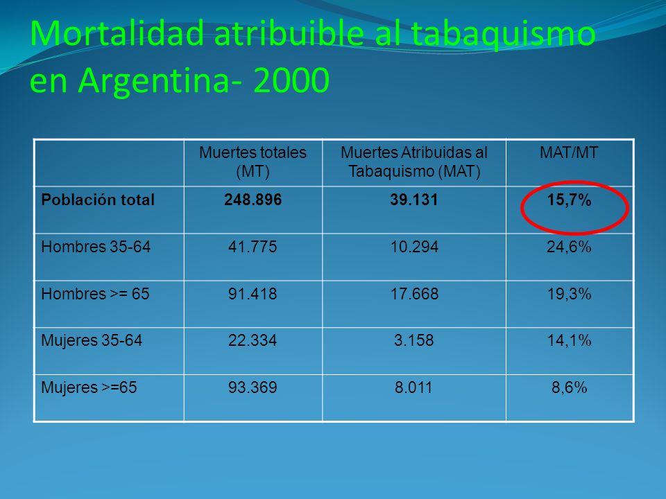 Mortalidad atribuible al tabaquismo en Argentina- 2000 Muertes totales (MT) Muertes Atribuidas al Tabaquismo (MAT) MAT/MT Población total248.89639.131