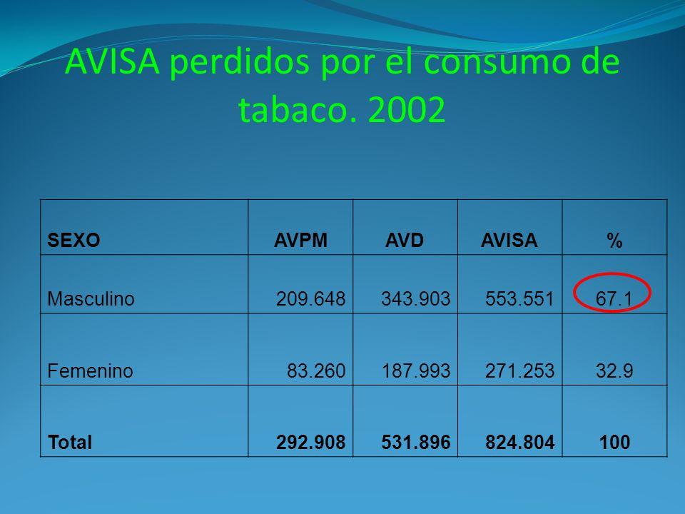AVISA perdidos por el consumo de tabaco. 2002 SEXOAVPMAVDAVISA% Masculino209.648343.903553.55167.1 Femenino83.260187.993271.25332.9 Total292.908531.89