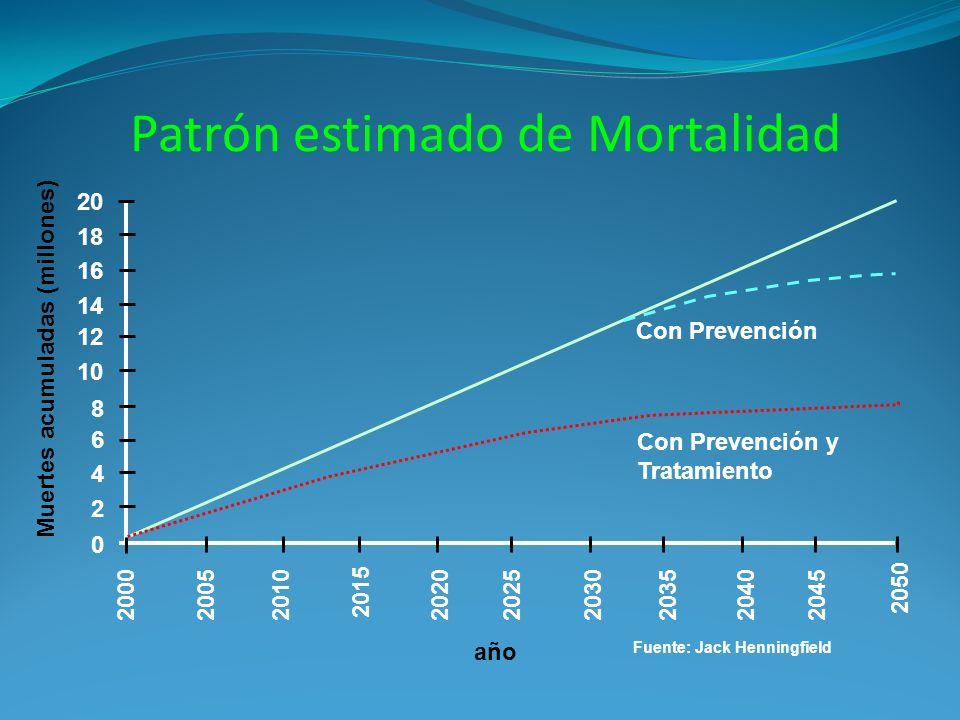 200020102005202020302025204020352045 2050 2015 0 2 4 6 8 20 14 12 16 18 10 Con Prevención Con Prevención y Tratamiento año Muertes acumuladas (millones) Fuente: Jack Henningfield Patrón estimado de Mortalidad