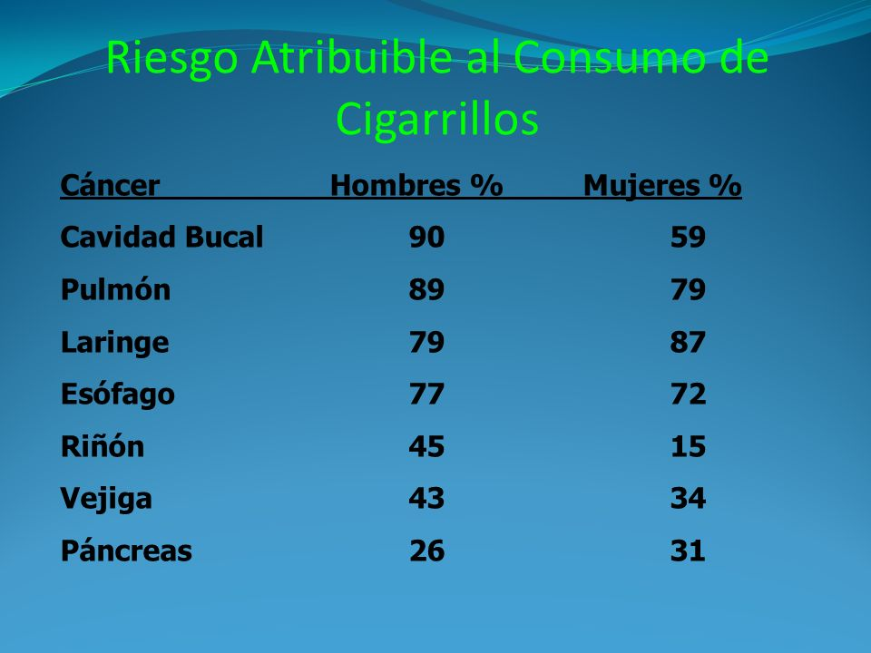 Riesgo Atribuible al Consumo de Cigarrillos Cáncer Hombres %Mujeres % Cavidad Bucal9059 Pulmón 89 79 Laringe7987 Esófago 77 72 Riñón4515 Vejiga4334 Páncreas2631