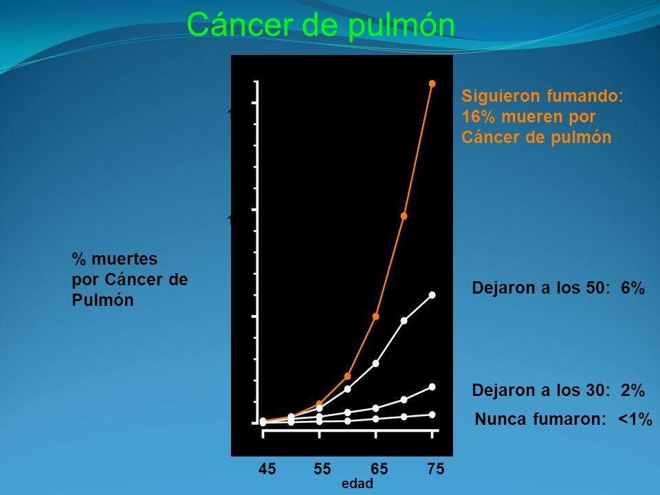 % muertes por Cáncer de Pulmón Siguieron fumando: 16% mueren por Cáncer de pulmón Dejaron a los 50: 6% Dejaron a los 30: 2% Nunca fumaron: <1% 15 10 5 0 45556575 edad Cáncer de pulmón