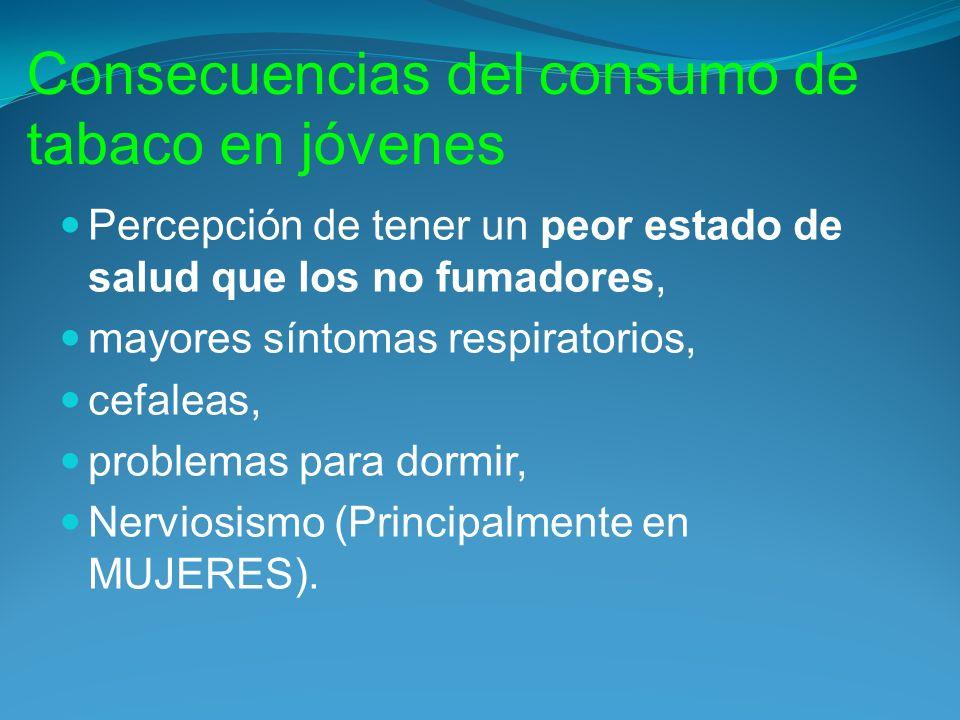 Consecuencias del consumo de tabaco en jóvenes Percepción de tener un peor estado de salud que los no fumadores, mayores síntomas respiratorios, cefaleas, problemas para dormir, Nerviosismo (Principalmente en MUJERES).