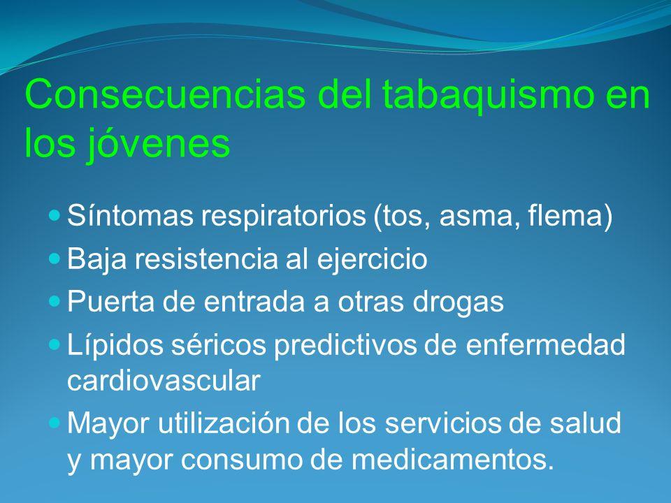 Consecuencias del tabaquismo en los jóvenes Síntomas respiratorios (tos, asma, flema) Baja resistencia al ejercicio Puerta de entrada a otras drogas L