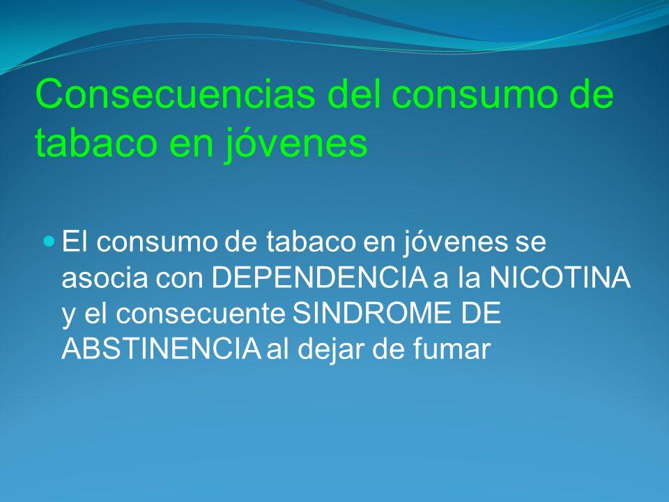 Consecuencias del consumo de tabaco en jóvenes El consumo de tabaco en jóvenes se asocia con DEPENDENCIA a la NICOTINA y el consecuente SINDROME DE ABSTINENCIA al dejar de fumar