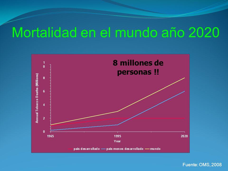 Mortalidad en el mundo año 2020 8 millones de personas !! Fuente: OMS, 2008