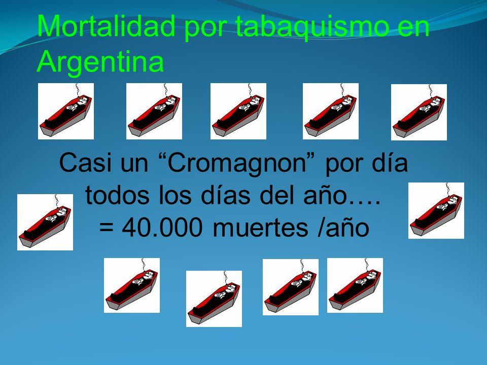 Mortalidad por tabaquismo en Argentina Casi un Cromagnon por día todos los días del año…. = 40.000 muertes /año