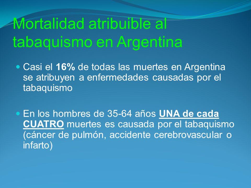 Mortalidad atribuible al tabaquismo en Argentina Casi el 16% de todas las muertes en Argentina se atribuyen a enfermedades causadas por el tabaquismo En los hombres de 35-64 años UNA de cada CUATRO muertes es causada por el tabaquismo (cáncer de pulmón, accidente cerebrovascular o infarto)