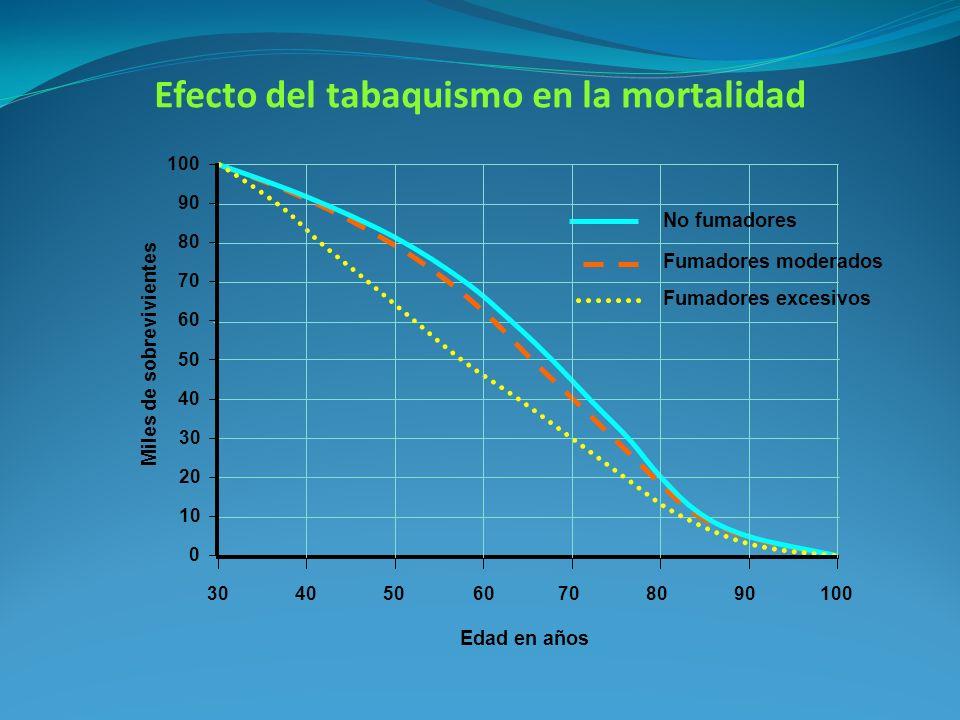 Efecto del tabaquismo en la mortalidad 100 Edad en años 90 80 70 60 50 40 30 Miles de sobrevivientes 20 10 0 30405060708090100 No fumadores Fumadores moderados Fumadores excesivos