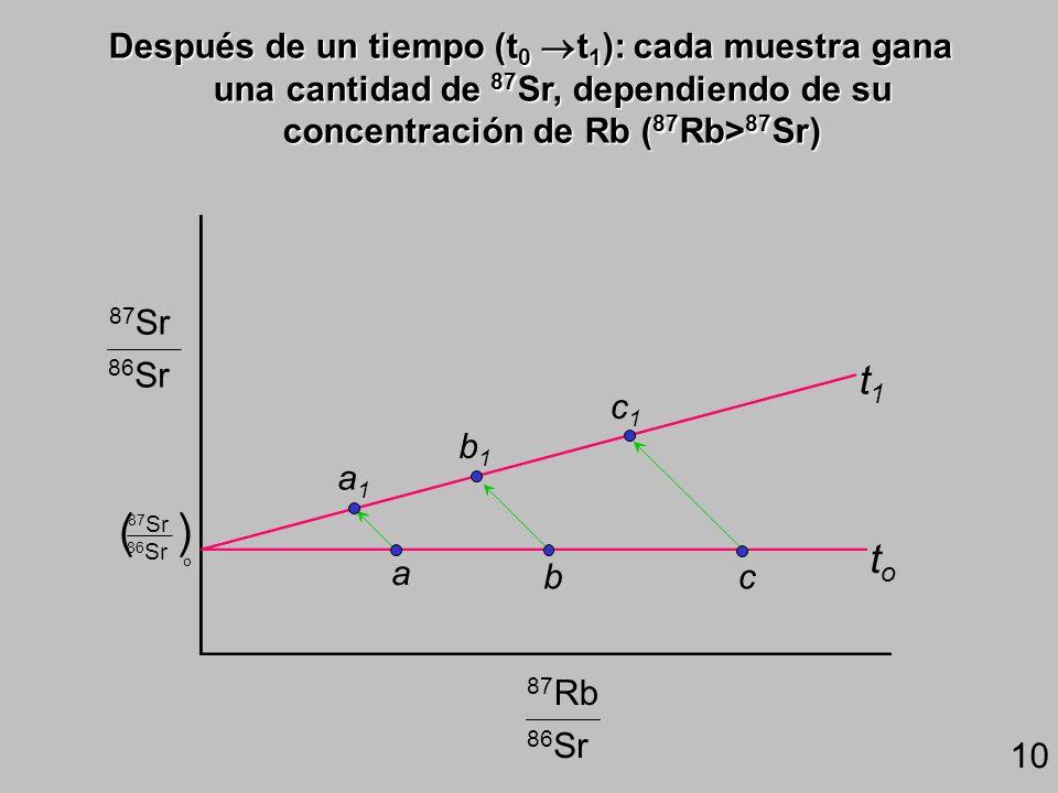 a bc toto 86 Sr 87 Sr o () 86 Sr 87 Sr 86 Sr 87 Rb Evolución de la relación 87 Sr/ 86 Sr: Al inicio: 3 rocas (a,b,c) con diferentes relaciones Rb/Sr a