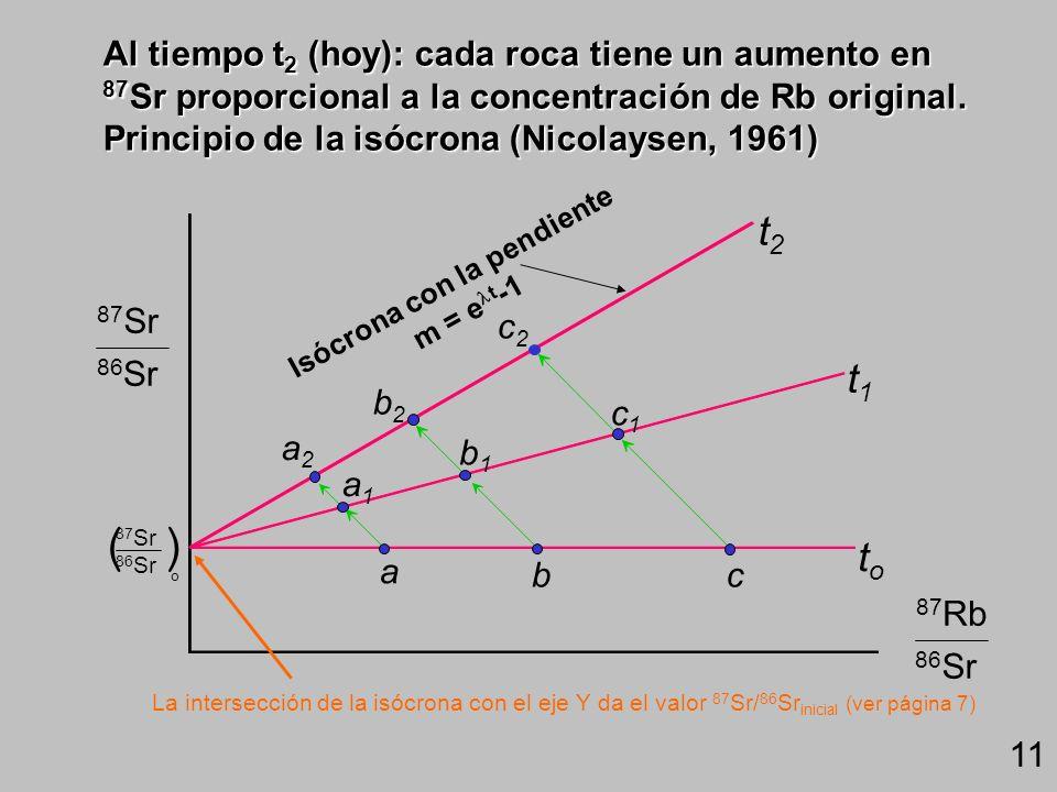 Después de un tiempo (t 0 t 1 ): cada muestra gana una cantidad de 87 Sr, dependiendo de su concentración de Rb ( 87 Rb> 87 Sr) a bc a1a1 b1b1 c1c1 t1