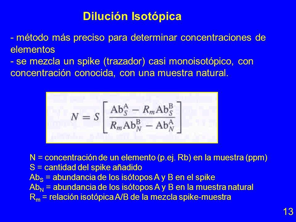 Opciones para obtener la relación 87 Sr/ 86 Sr inicial 12 1. Cálculo con una regresión lineal (p.ej. de Gauss; no salen errores!) 2. Cálculo con progr