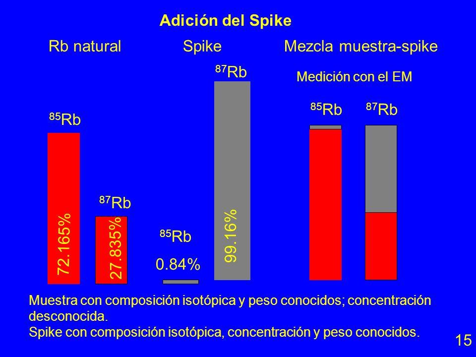 Spike de 84 Sr Criterios para escoger el spike: 1. No radiogénico 2. No radiactivo 3. No el más abundante 4. Sin isóbaros 5. No el isótopo de refe- re