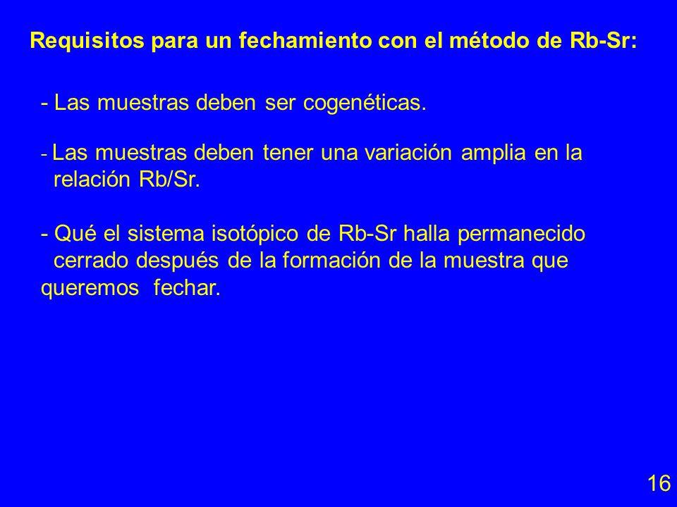 Adición del Spike Rb natural Spike Mezcla muestra-spike 85 Rb 87 Rb 72.165% 27.835% 85 Rb 87 Rb 99.16% 0.84% 85 Rb 87 Rb Muestra con composición isotó