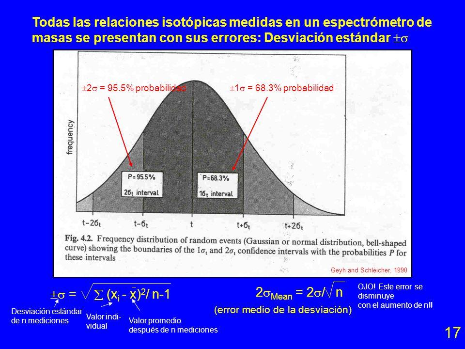 Requisitos para un fechamiento con el método de Rb-Sr: 16 - Las muestras deben ser cogenéticas. - Las muestras deben tener una variación amplia en la