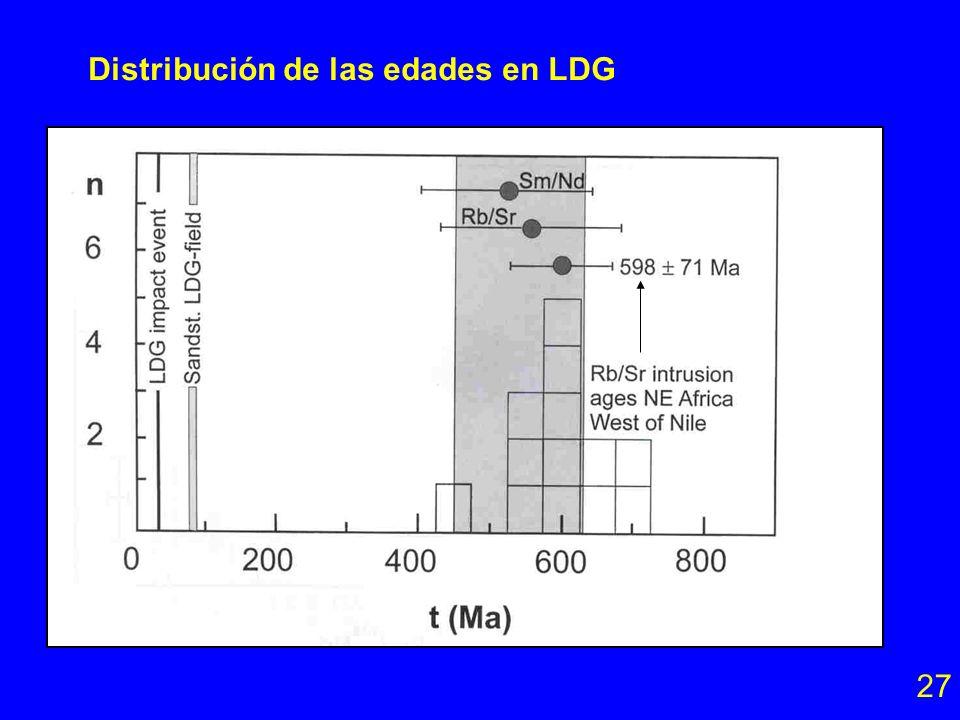 Rb-Sr en Libyan Desert Glass (LDG) (vidrio de impacto) Las tectitas LDG se formaron hace 29 Ma (fechamiento por trazas de fisión). Sin embargo, el sis