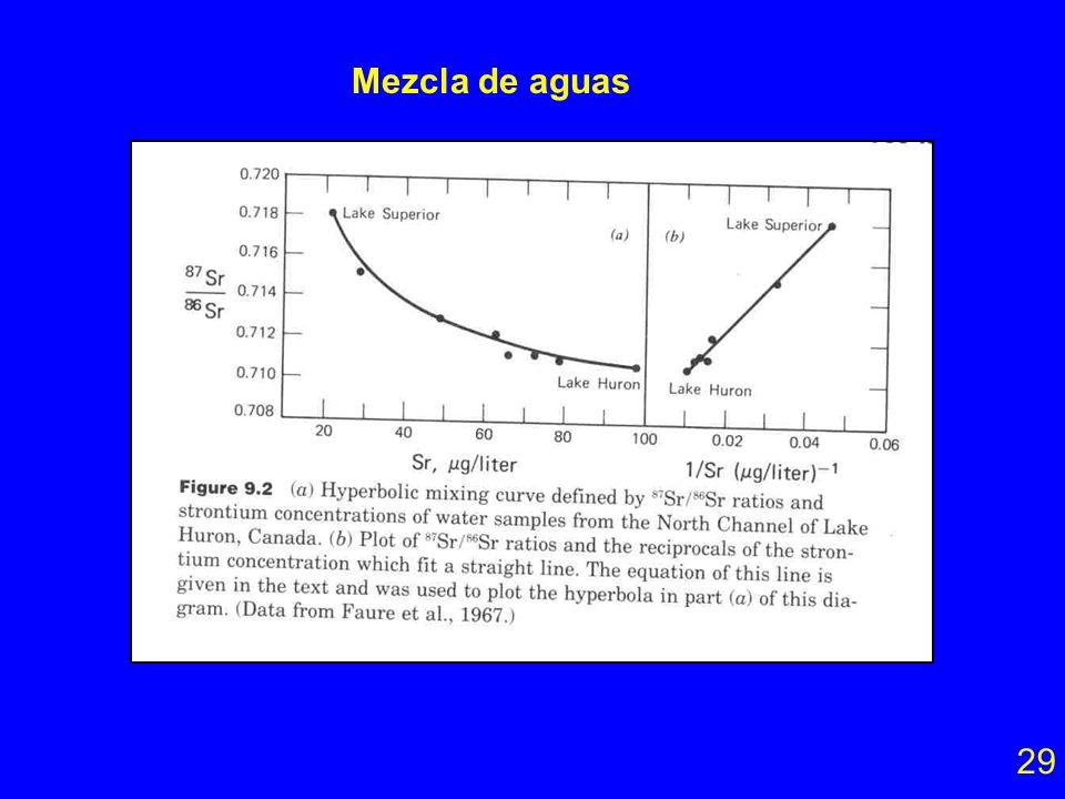 Mezcla de magmas 28