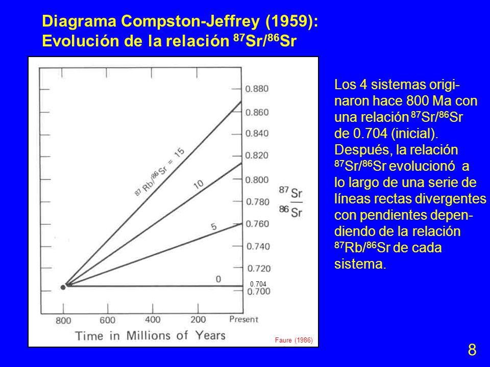 Ecuación para calcular una edad con el sistema Rb-Sr Medición con el espectrómetro ?? (ver diapositivas 9-12) ?? (ver diapositivas 13-15 y abajo) 1.42