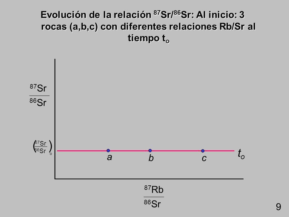 Diagrama Compston-Jeffrey (1959): Evolución de la relación 87 Sr/ 86 Sr Los 4 sistemas origi- naron hace 800 Ma con una relación 87 Sr/ 86 Sr de 0.704