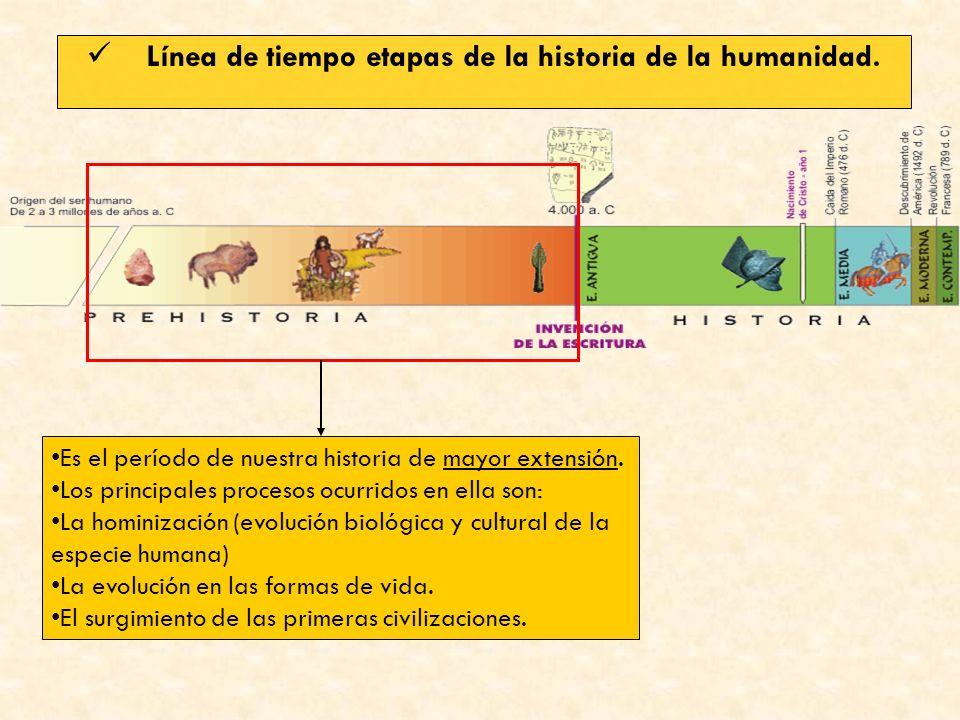 Línea de tiempo etapas de la historia de la humanidad. Es el período de nuestra historia de mayor extensión. Los principales procesos ocurridos en ell