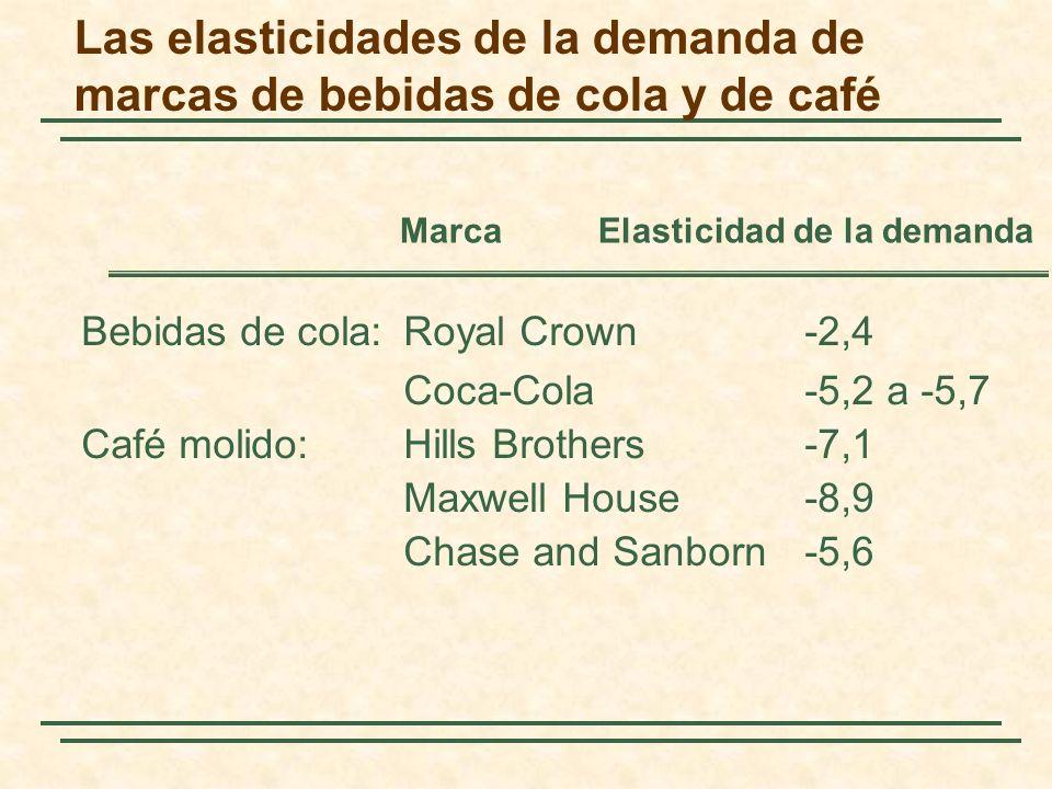 Las elasticidades de la demanda de marcas de bebidas de cola y de café Bebidas de cola:Royal Crown-2,4 Coca-Cola-5,2 a -5,7 Café molido:Hills Brothers-7,1 Maxwell House-8,9 Chase and Sanborn-5,6 Marca Elasticidad de la demanda