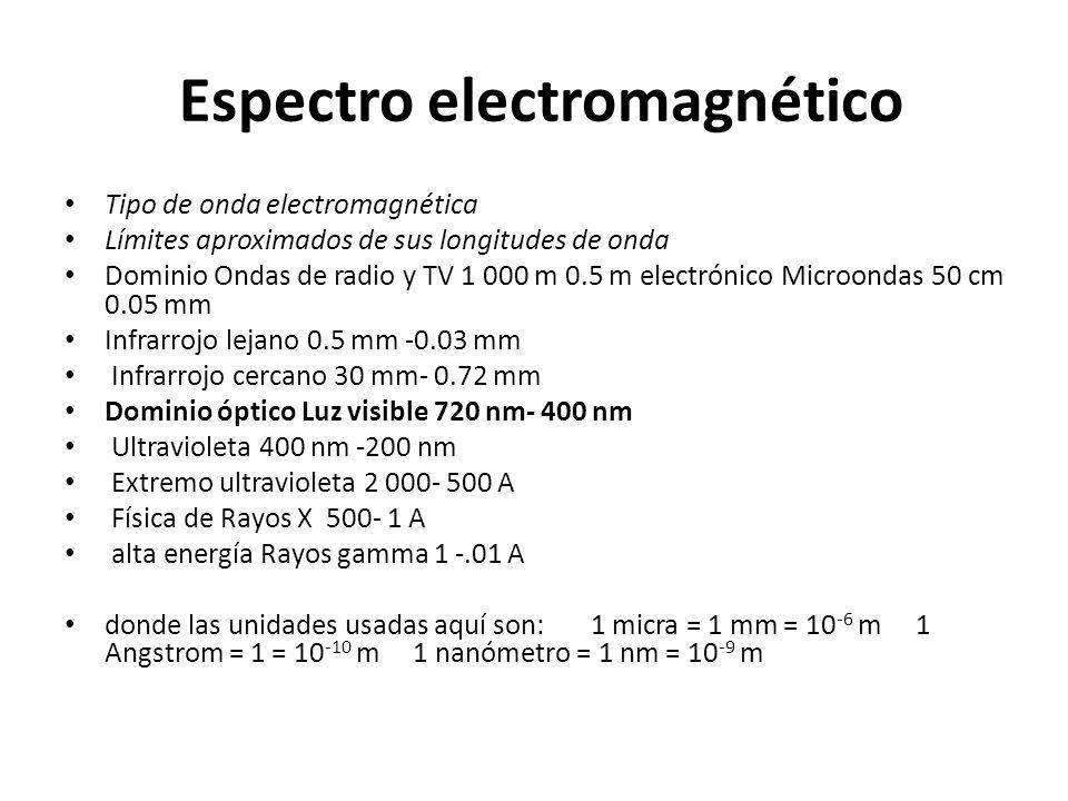 Espectro electromagnético Tipo de onda electromagnética Límites aproximados de sus longitudes de onda Dominio Ondas de radio y TV 1 000 m 0.5 m electr