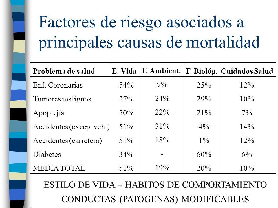 Factores de riesgo asociados a principales causas de mortalidad Problema de salud Enf. Coronarias Tumores malignos Apoplejía Accidentes (excep. veh.)