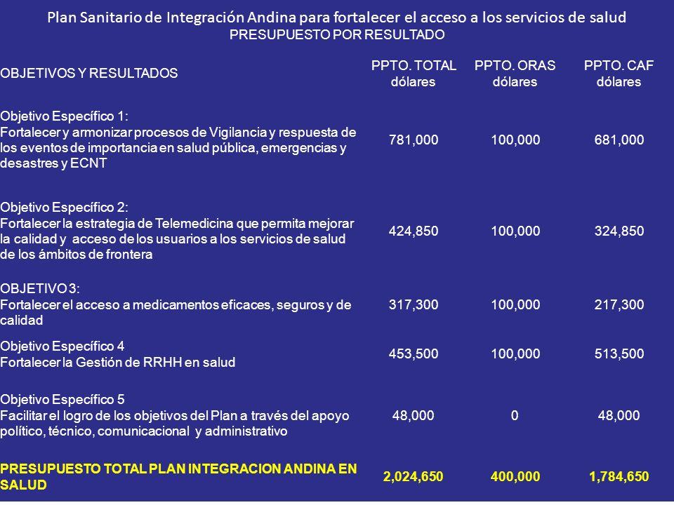 Haga click para agregar titulo Plan Sanitario de Integración Andina para fortalecer el acceso a los servicios de salud PRESUPUESTO POR RESULTADO OBJET