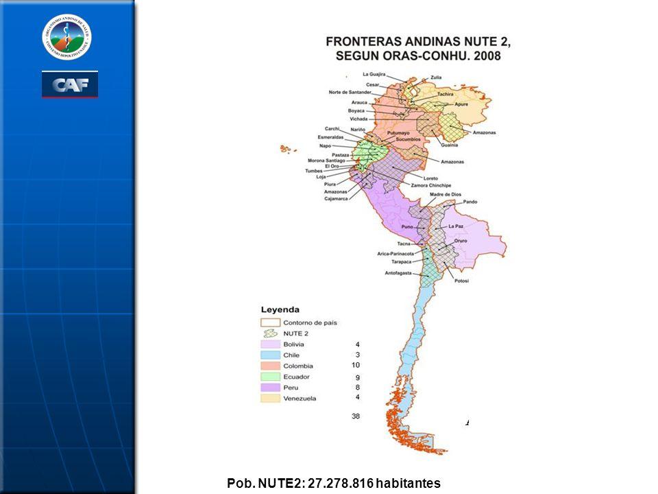 Pob. NUTE2: 27.278.816 habitantes