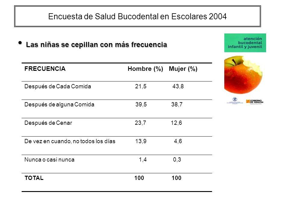 Encuesta de Salud Bucodental en Escolares 2004 Las niñas se cepillan con más frecuencia Las niñas se cepillan con más frecuencia FRECUENCIA Hombre (%)