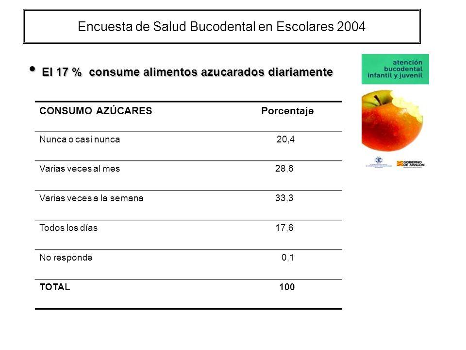 Encuesta de Salud Bucodental en Escolares 2004 El 17 % consume alimentos azucarados diariamente El 17 % consume alimentos azucarados diariamente CONSUMO AZÚCARES Porcentaje Nunca o casi nunca 20,4 Varias veces al mes 28,6 Varias veces a la semana 33,3 Todos los días 17,6 No responde 0,1 TOTAL 100