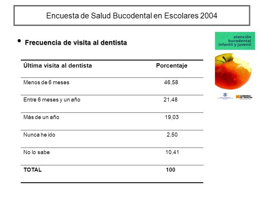 Encuesta de Salud Bucodental en Escolares 2004 Frecuencia de visita al dentista Frecuencia de visita al dentista Última visita al dentista Porcentaje