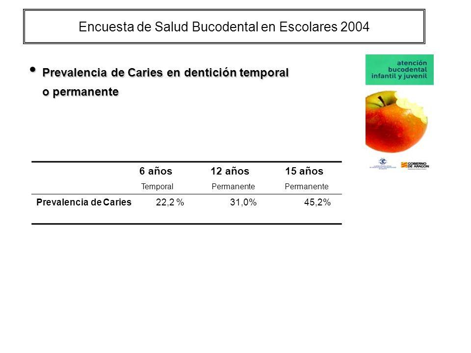 Encuesta de Salud Bucodental en Escolares 2004 Prevalencia de Caries en dentición temporal Prevalencia de Caries en dentición temporal o permanente o