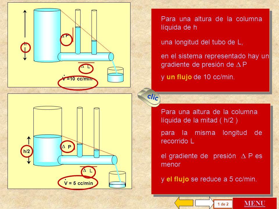 La Presión Dinámica ( P) permite cuantificar el flujo (V o Q) de un fluido real (gas o sangre) producido en un tubo de una cierta resistencia (R). Es