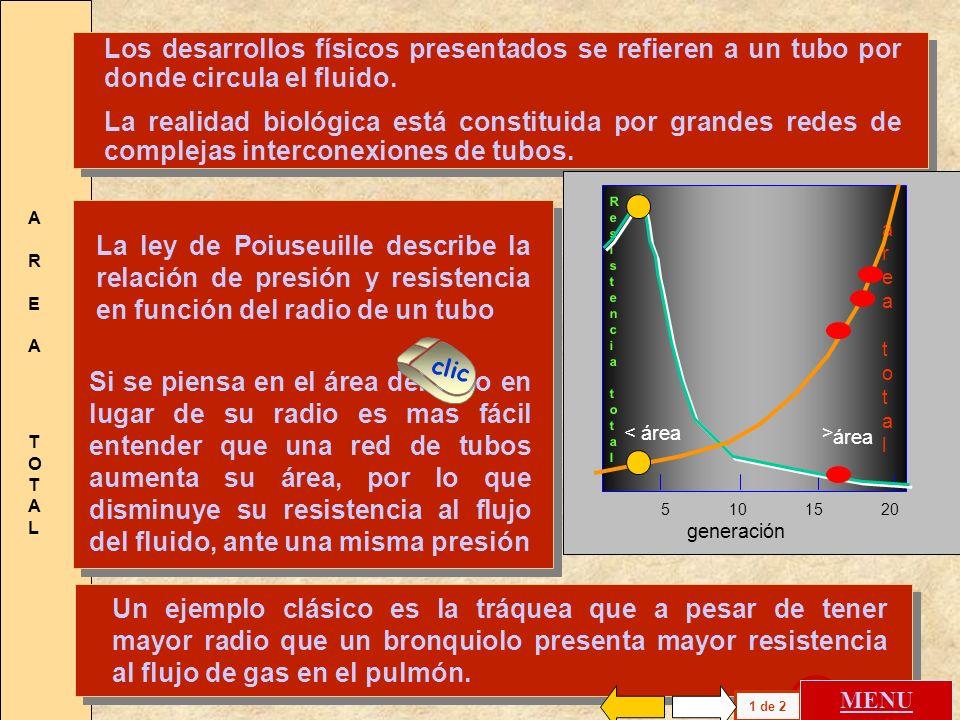P V = < 5 cc/min. L h h/2 V = 5 cc/min P. L La reducción del calibre del tubo que recorre el fluido produce una mayor resistencia, la caída de presión