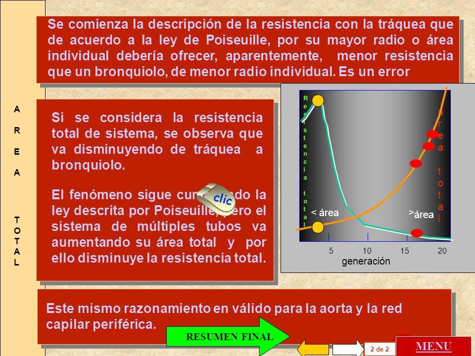 A R E ATOTALA R E ATOTAL Los desarrollos físicos presentados se refieren a un tubo por donde circula el fluido. La realidad biológica está constituida