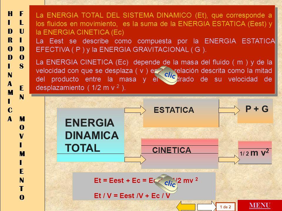 Et = Eest + Ec = Eest + 1/2 mv 2 Et / V = Eest /V + Ec / V La ENERGIA TOTAL DEL SISTEMA DINAMICO (Et), que corresponde a los fluidos en movimiento, es la suma de la ENERGIA ESTATICA (Eest) y la ENERGIA CINETICA (Ec) H I D R O D I N A M I C A F L U I D O S E N M O V I M I E N T O La Eest se describe como compuesta por la ENERGIA ESTATICA EFECTIVA ( P ) y la ENERGIA GRAVITACIONAL ( G ).