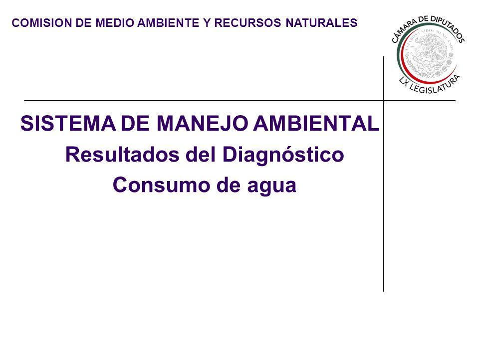COMISION DE MEDIO AMBIENTE Y RECURSOS NATURALES SISTEMA DE MANEJO AMBIENTAL Resultados del Diagnóstico Consumo de agua