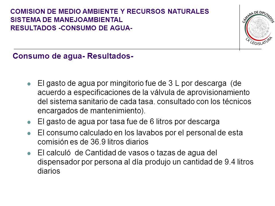 COMISION DE MEDIO AMBIENTE Y RECURSOS NATURALES SISTEMA DE MANEJOAMBIENTAL RESULTADOS -CONSUMO DE AGUA- Consumo de agua- Resultados- El gasto de agua por mingitorio fue de 3 L por descarga (de acuerdo a especificaciones de la válvula de aprovisionamiento del sistema sanitario de cada tasa.