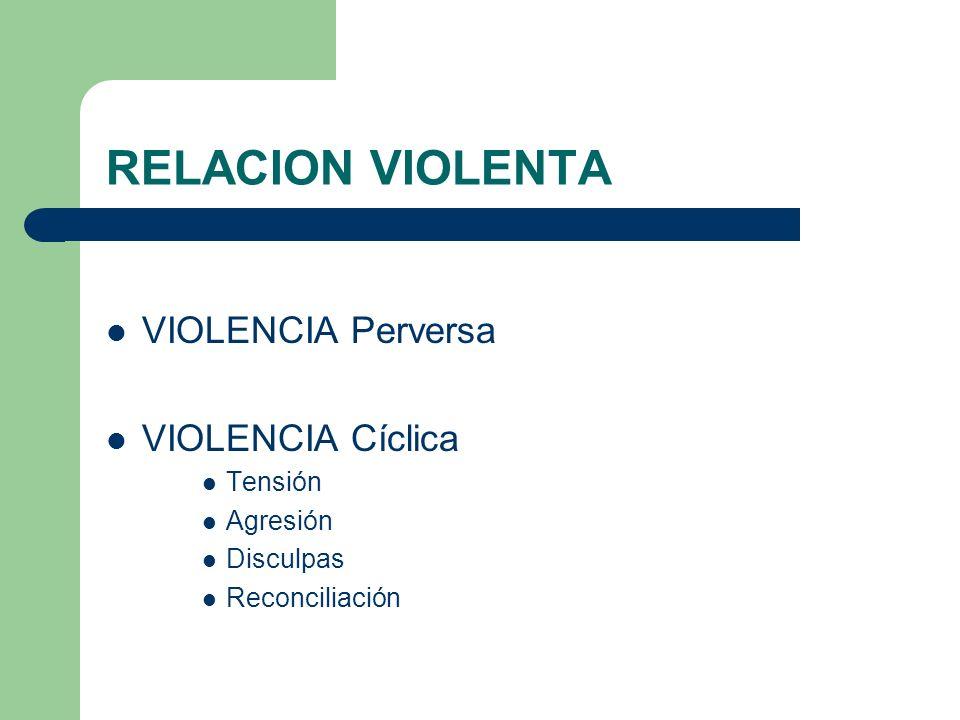 RELACION VIOLENTA VIOLENCIA Perversa VIOLENCIA Cíclica Tensión Agresión Disculpas Reconciliación