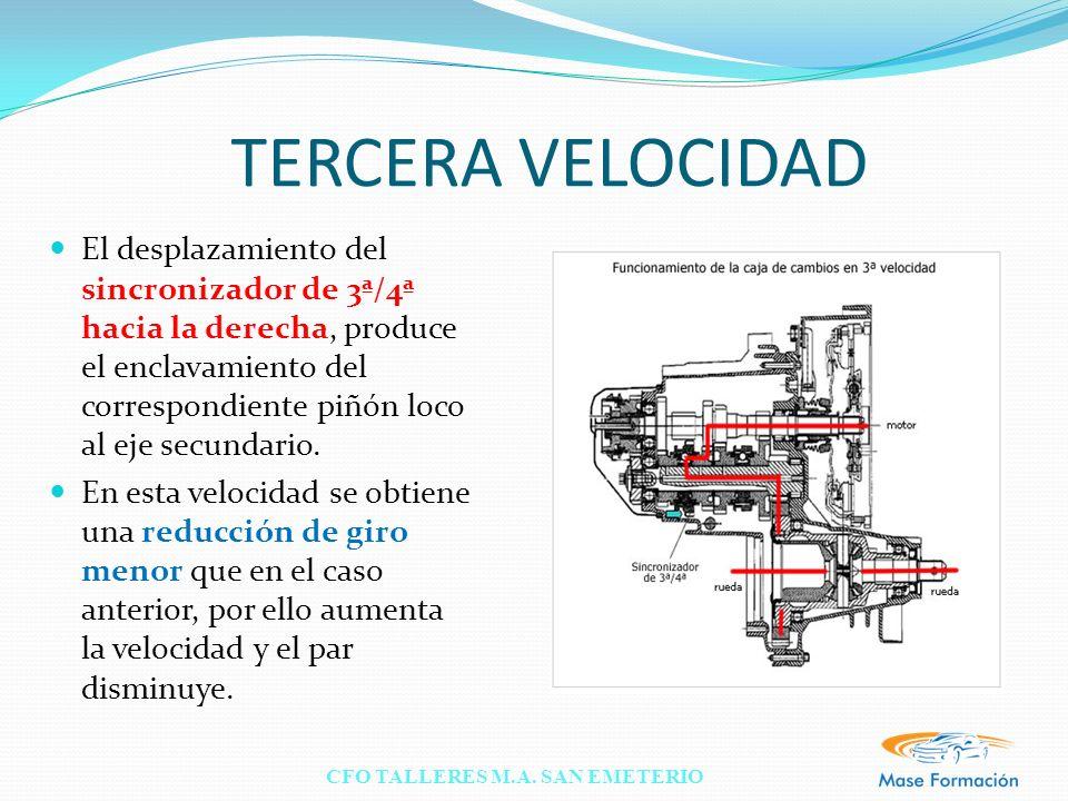 CFO TALLERES M.A. SAN EMETERIO TERCERA VELOCIDAD El desplazamiento del sincronizador de 3ª/4ª hacia la derecha, produce el enclavamiento del correspon