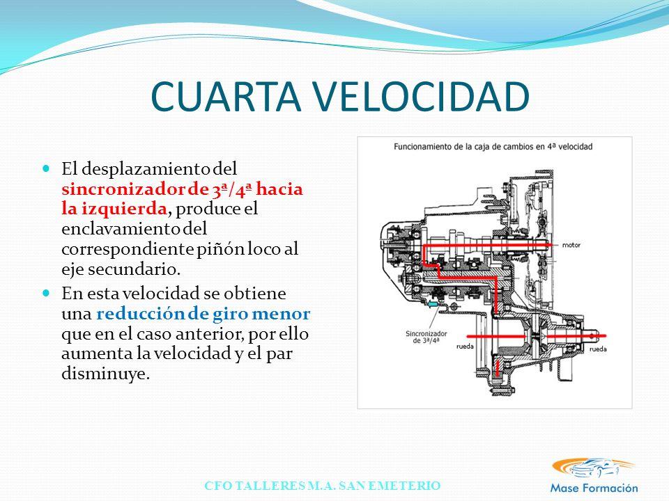 CFO TALLERES M.A. SAN EMETERIO CUARTA VELOCIDAD El desplazamiento del sincronizador de 3ª/4ª hacia la izquierda, produce el enclavamiento del correspo