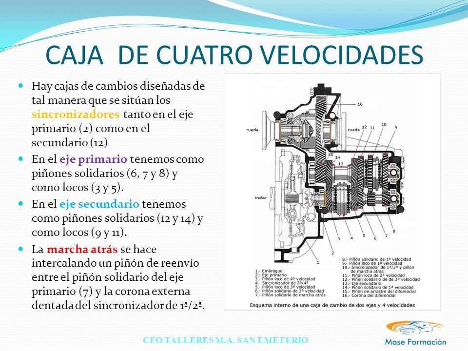 CFO TALLERES M.A. SAN EMETERIO CAJA DE CUATRO VELOCIDADES Hay cajas de cambios diseñadas de tal manera que se sitúan los sincronizadores tanto en el e