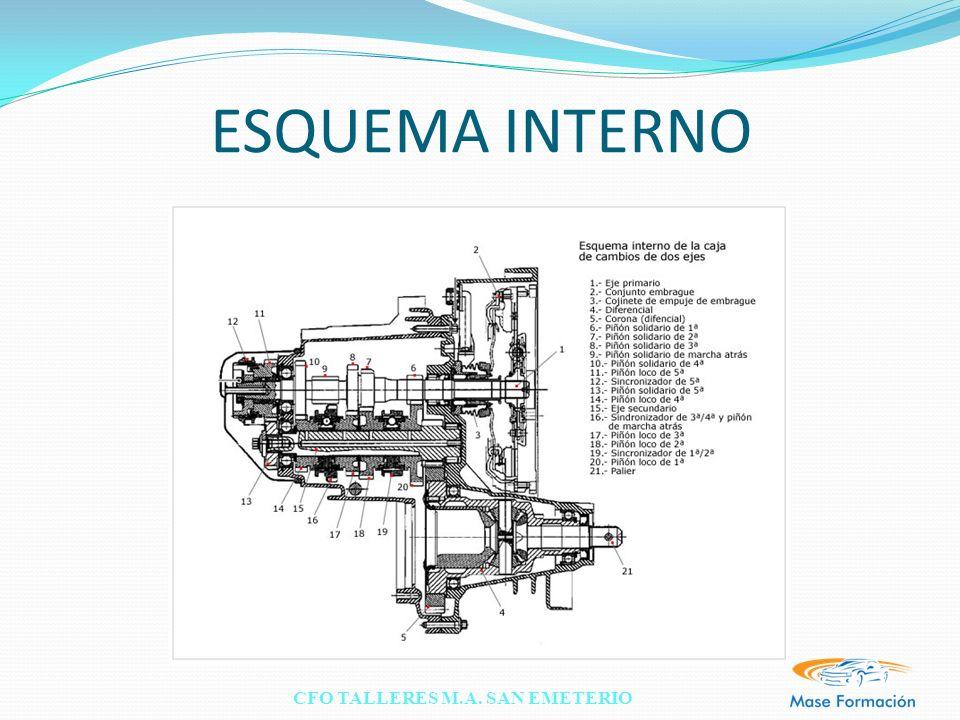 CFO TALLERES M.A. SAN EMETERIO ESQUEMA INTERNO