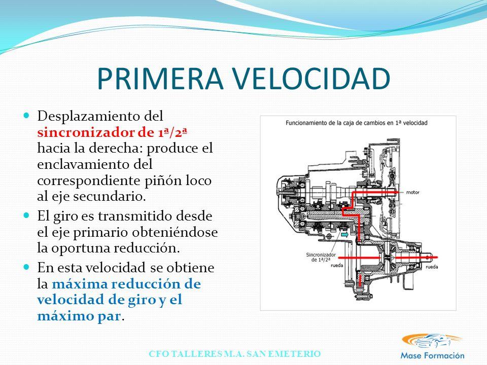 CFO TALLERES M.A. SAN EMETERIO PRIMERA VELOCIDAD Desplazamiento del sincronizador de 1ª/2ª hacia la derecha: produce el enclavamiento del correspondie